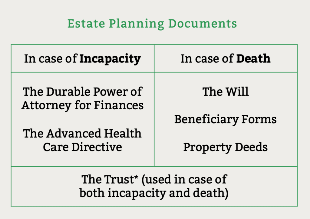 estate planning documents and webinar recap with capital growth san diego